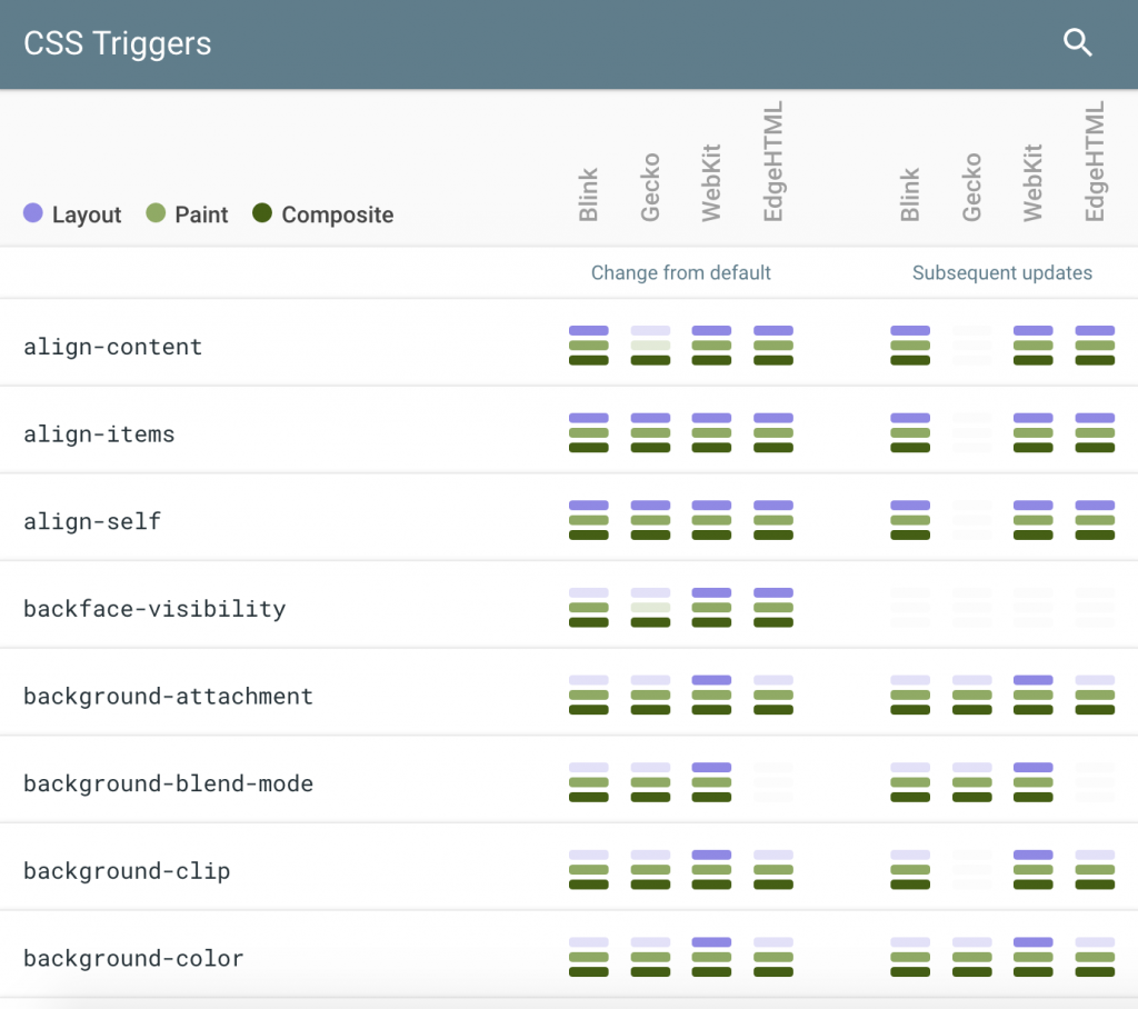 CSS Triggers