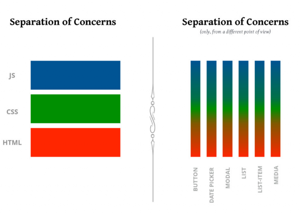 Separation of Concerns in a component world