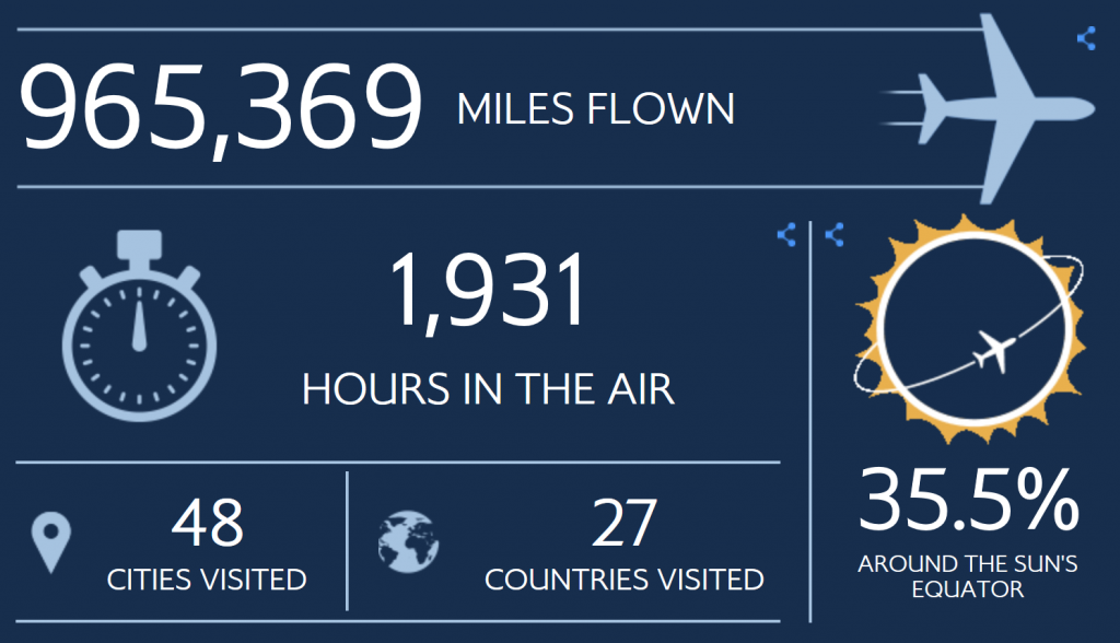 My travel statistics, 965369 miles traveled, 1931 hours in the air, 27 countries and 48 destinations