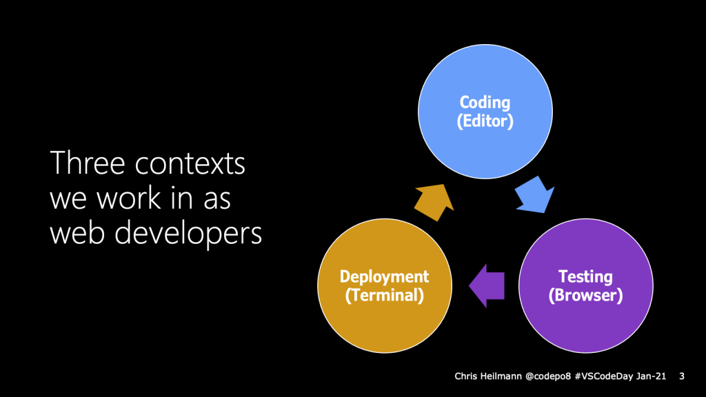 Three contexts of web development - editor, browser and terminal